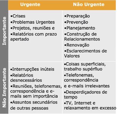 Matriz de Urgência