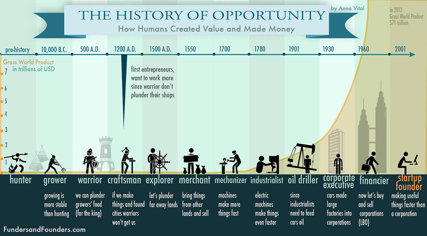 A história da oportunidade