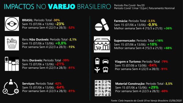 Impactos do covid no varejo brasileiro
